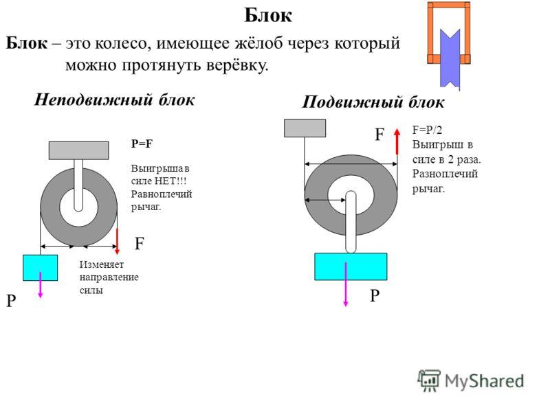 Блок Блок – это колесо, имеющее жёлоб через который можно протянуть верёвку. Неподвижный блок Изменяет направление силы Выигрыша в силе НЕТ!!! Равноплечий рычаг. P=F P F Подвижный блок P F=P/2 Выигрыш в силе в 2 раза. Разноплечий рычаг. F