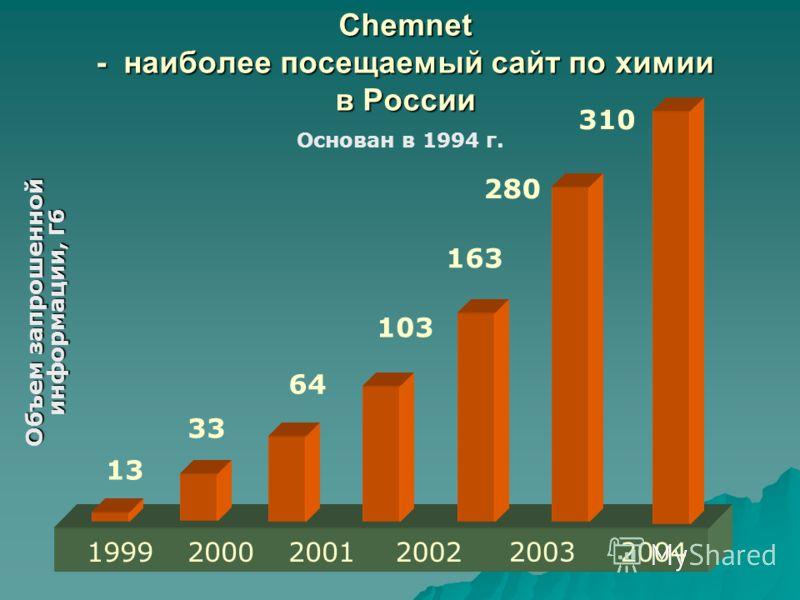 Основан в 1994 г. Объем запрошенной информации, Гб 1999200020012002 13 33 64 103 163 2003 2004 280 Chemnet - наиболее посещаемый сайт по химии в России 310