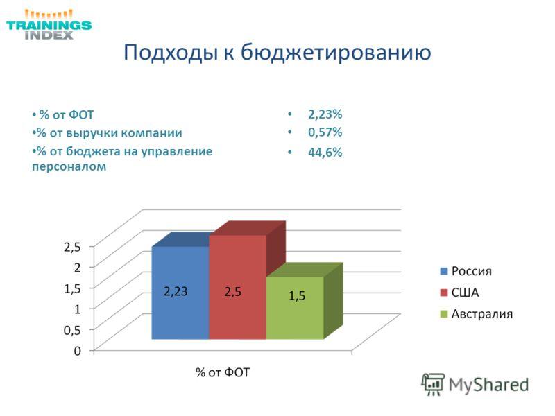 Подходы к бюджетированию % от ФОТ % от выручки компании % от бюджета на управление персоналом 2,23% 0,57% 44,6%