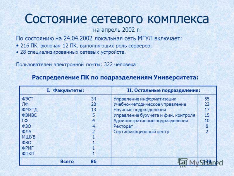 Состояние сетевого комплекса на апрель 2002 г. По состоянию на 24.04.2002 локальная сеть МГУЛ включает: 216 ПК, включая 12 ПК, выполняющих роль серверов; 28 специализированных сетевых устройств. Пользователей электронной почты: 322 человека Распредел
