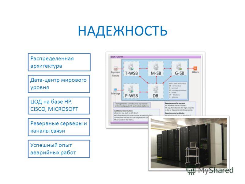 НАДЕЖНОСТЬ Распределенная архитектура Дата-центр мирового уровня ЦОД на базе HP, CISCO, MICROSOFT Резервные серверы и каналы связи Успешный опыт аварийных работ
