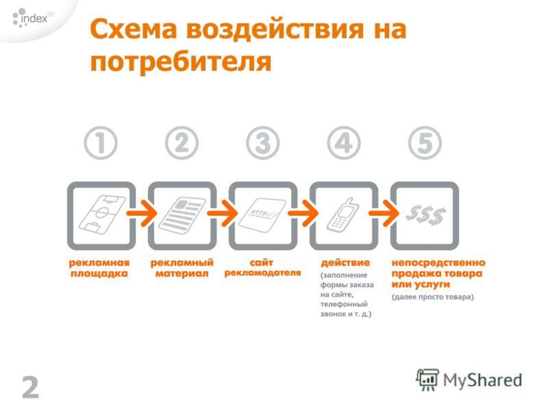 2 Схема воздействия на потребителя
