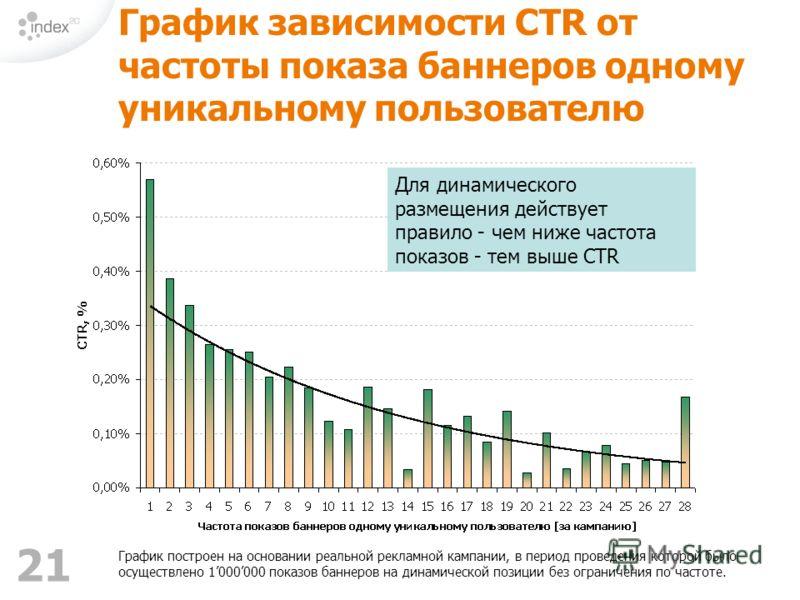 21 График зависимости CTR от частоты показа баннеров одному уникальному пользователю График построен на основании реальной рекламной кампании, в период проведения которой было осуществлено 1000000 показов баннеров на динамической позиции без ограниче
