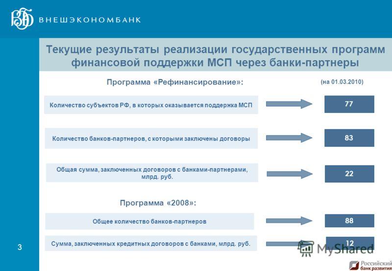 3 Текущие результаты реализации государственных программ финансовой поддержки МСП через банки-партнеры 83 22 88 Общая сумма, заключенных договоров с банками-партнерами, млрд. руб. 12 Сумма, заключенных кредитных договоров с банками, млрд. руб. Общее