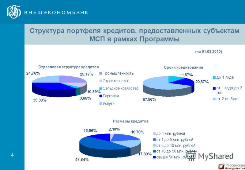 4 Структура портфеля кредитов, предоставленных субъектам МСП в рамках Программы (на 01.03.2010) Отраслевая структура кредитов Сроки кредитования Размеры кредитов