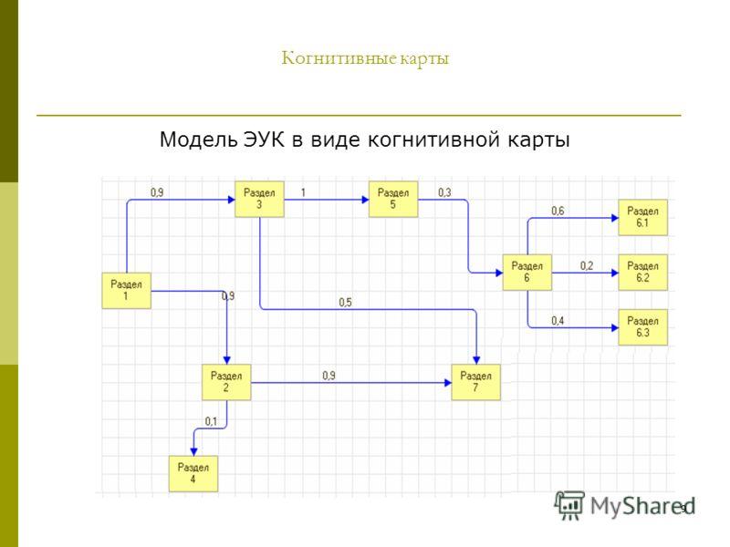 99 Когнитивные карты М одел ь ЭУК в виде когнитивной карты