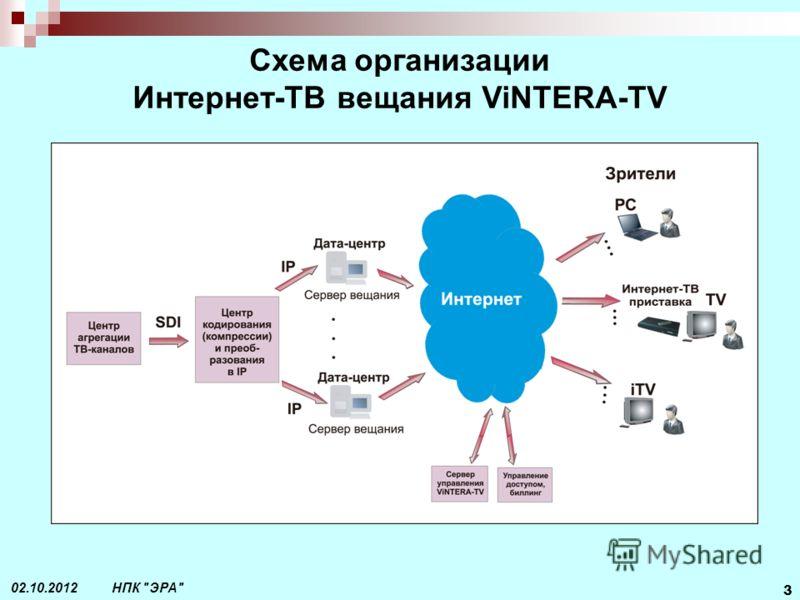 НПК ЭРА 3 29.07.2012 Схема организации Интернет-ТВ вещания ViNTERA-TV
