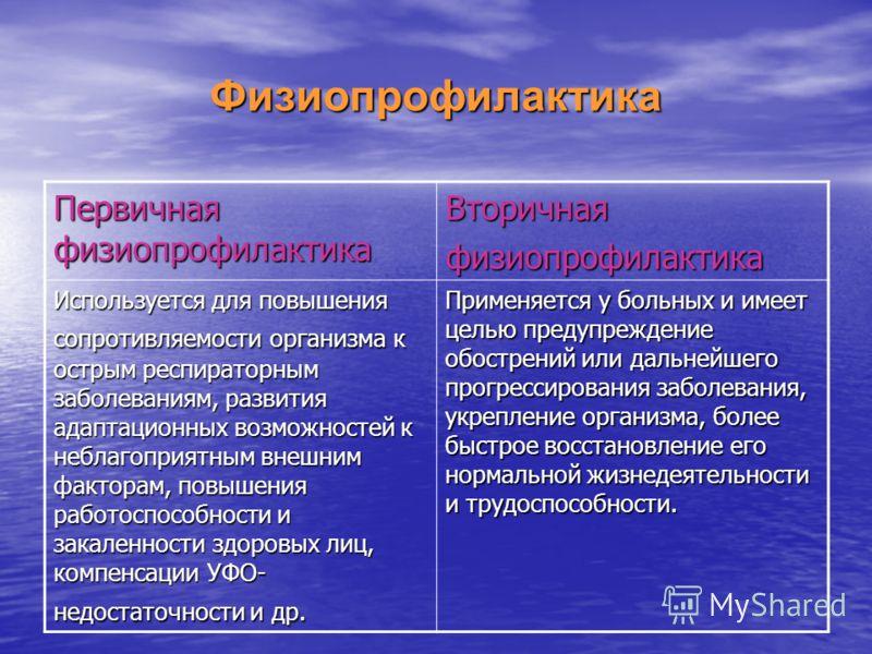 Физиопрофилактика Первичная физиопрофилактика Вторичнаяфизиопрофилактика Используется для повышения сопротивляемости организма к острым респираторным заболеваниям, развития адаптационных возможностей к неблагоприятным внешним факторам, повышения рабо