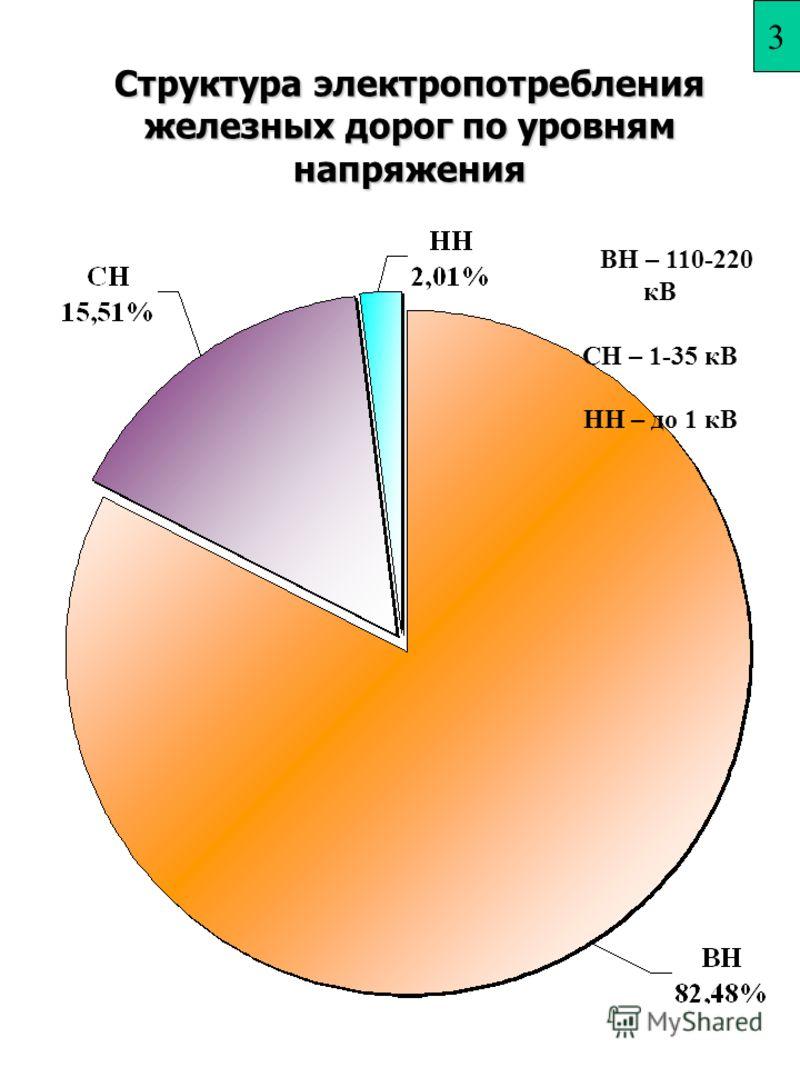 Структура электропотребления железных дорог по уровням напряжения ВН – 110-220 кВ СН – 1-35 кВ НН – до 1 кВ 2 3