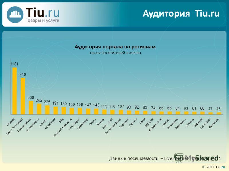 Данные посещаемости – LiveInternet, февраль 2011