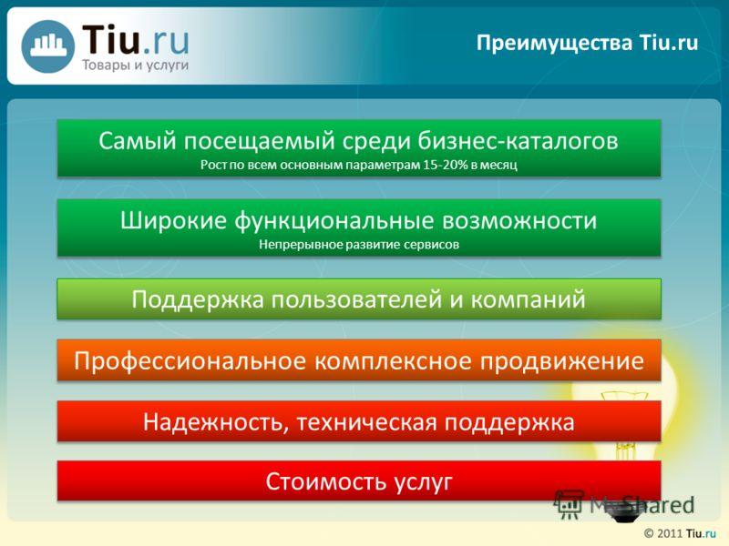 Преимущества Tiu.ru Широкие функциональные возможности Непрерывное развитие сервисов Широкие функциональные возможности Непрерывное развитие сервисов Самый посещаемый среди бизнес-каталогов Рост по всем основным параметрам 15-20% в месяц Поддержка по