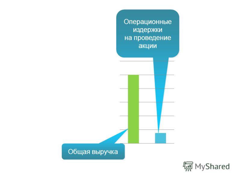 Операционные издержки на проведение акции Операционные издержки на проведение акции Общая выручка