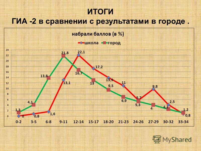 ИТОГИ ГИА -2 в сравнении с результатами в городе.