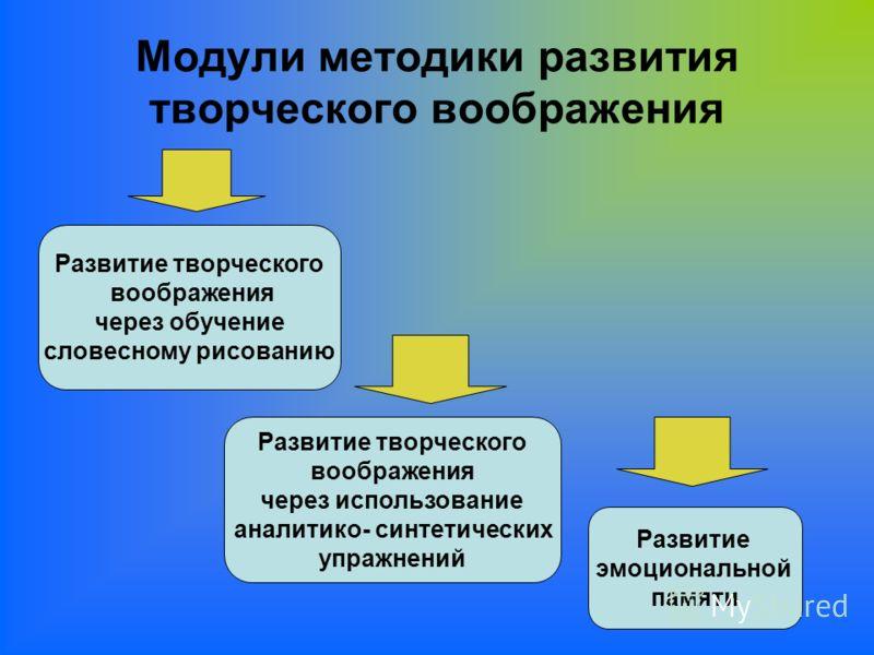 Модули методики развития творческого воображения Развитие творческого воображения через обучение словесному рисованию Развитие творческого воображения через использование аналитико- синтетических упражнений Развитие эмоциональной памяти