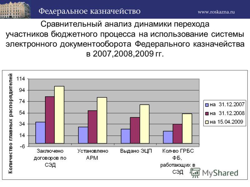 Сравнительный анализ динамики перехода участников бюджетного процесса на использование системы электронного документооборота Федерального казначейства в 2007,2008,2009 гг.