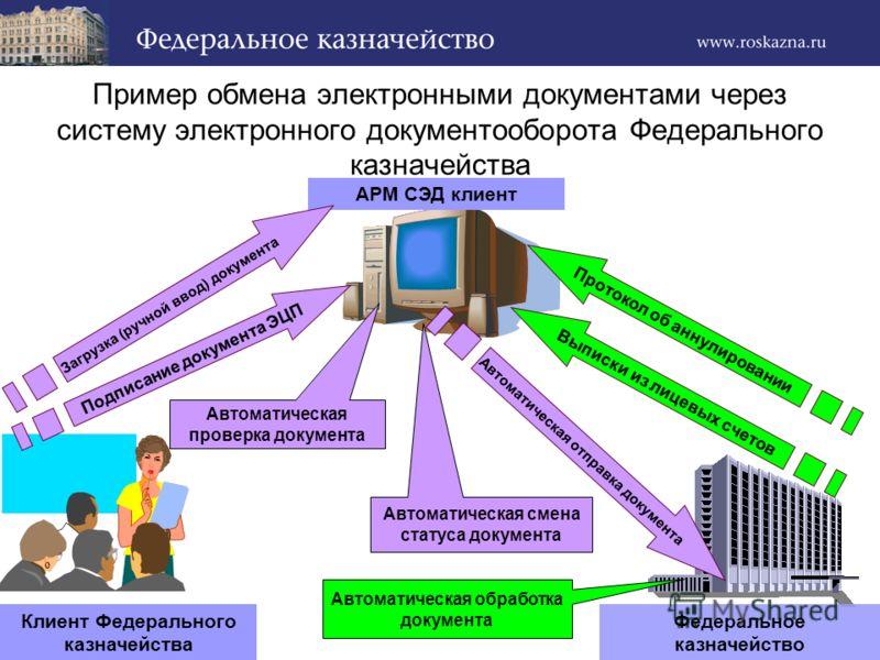 Пример обмена электронными документами через систему электронного документооборота Федерального казначейства Клиент Федерального казначейства АРМ СЭД клиент Федеральное казначейство Загрузка (ручной ввод) документа Подписание документа ЭЦП Автоматиче