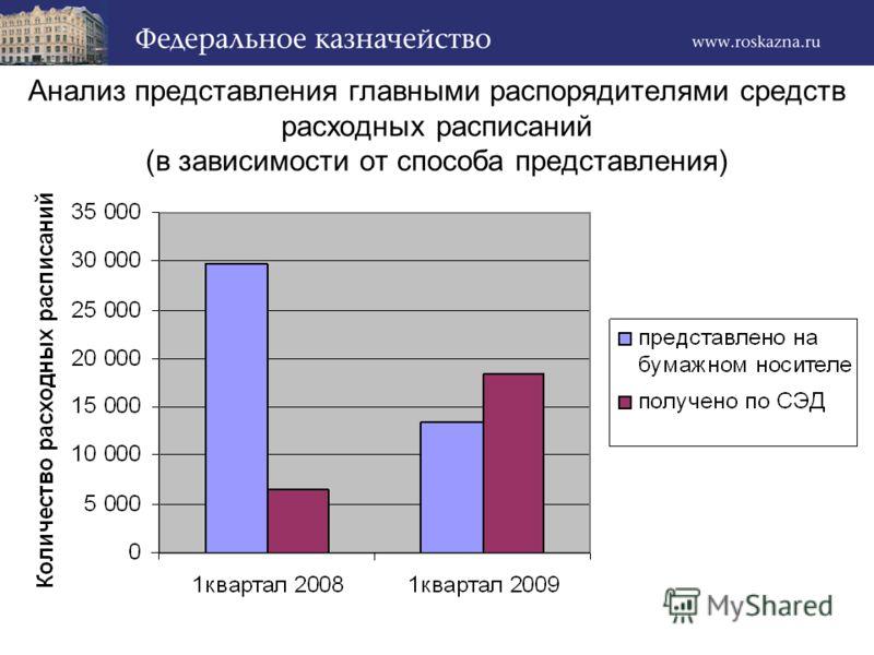 Анализ представления главными распорядителями средств расходных расписаний (в зависимости от способа представления)