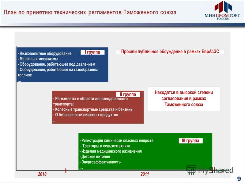 План по принятию технических регламентов Таможенного союза 9