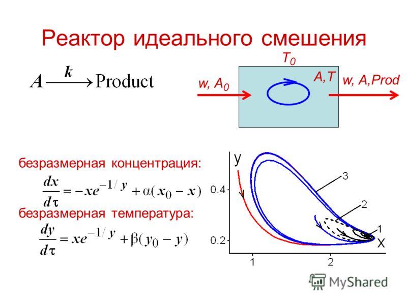 Реактор идеального смешения безразмерная концентрация: безразмерная температура: w, A 0 w, A,Prod A,T T0T0