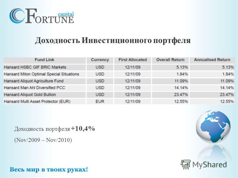 Доходность Инвестиционного портфеля Доходность портфеля +10,4% (Nov/2009 – Nov/2010)