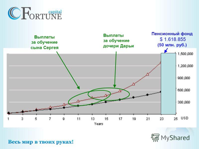 Пенсионный фонд $ 1.618.855 (50 млн. руб.) Выплаты за обучение дочери Дарьи Выплаты за обучение сына Сергея