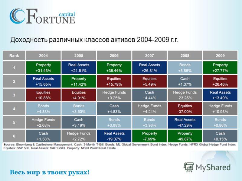Доходность различных классов активов 2004-2009 г.г.