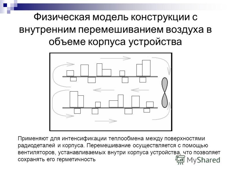 Физическая модель конструкции с внутренним перемешиванием воздуха в объеме корпуса устройства Применяют для интенсификации теплообмена между поверхностями радиодеталей и корпуса. Перемешивание осуществляется с помощью вентиляторов, устанавливаемых вн