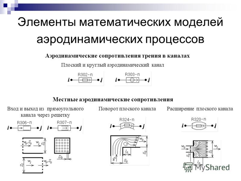 Элементы математических моделей аэродинамических процессов Плоский и круглый аэродинамический канал Местные аэродинамические сопротивления Аэродинамические сопротивления трения в каналах Вход и выход из прямоугольного канала через решетку Поворот пл