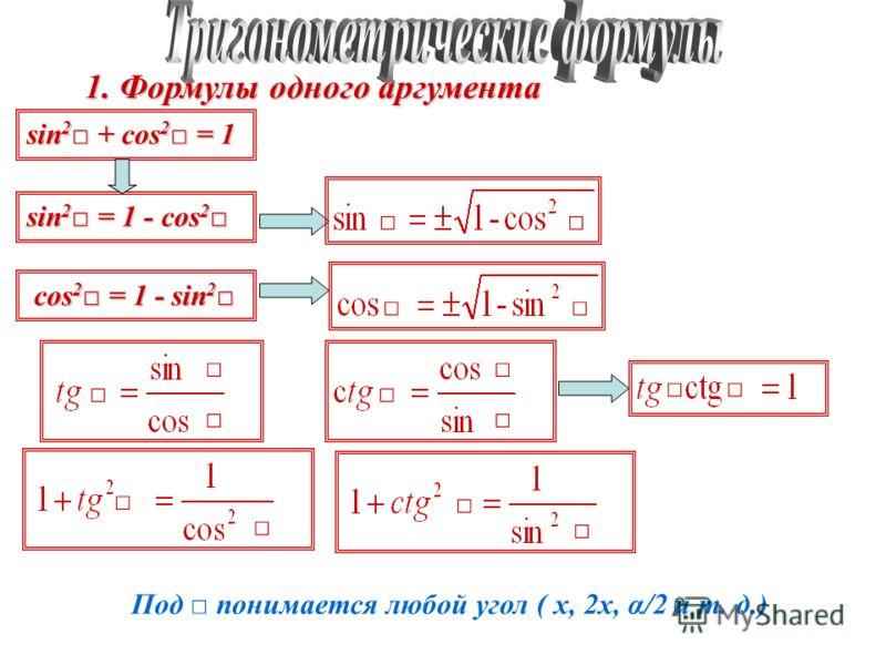 1. Формулы одного аргумента sin 2 + cos 2 = 1 sin 2 = 1 - cos 2 sin 2 = 1 - cos 2 cos 2 = 1 - sin 2 cos 2 = 1 - sin 2 Под понимается любой угол ( х, 2х, α/2 и т. д.)