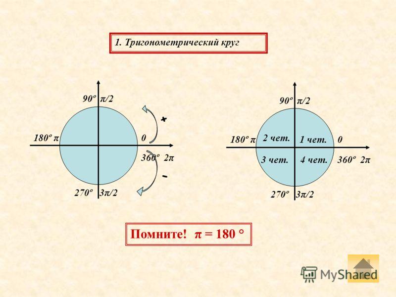 0 90º π/2 180º π 270º 3π/2 360º 2π 1. Тригонометрический круг 0 90º π/2 180º π 270º 3π/2 360º 2π 1 чет. 2 чет. 3 чет.4 чет. + - Помните! π = 180 °