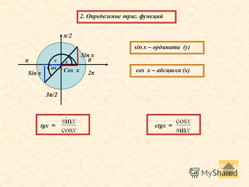 2. Определение триг. функций Sin х Cos х 0 π/2 π 3π/2 2π2π Cos х Sin х sin х – ордината (у) cos х – абсцисса (х) tgx = ctgx = x x