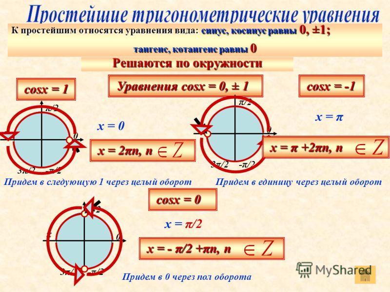 0 -π/2 π/2 3π/2 π Уравнения cosх = 0, ± 1 Уравнения cosх = 0, ± 1 К простейшим относятся уравнения вида: синус, косинус равны 0, ±1; тангенс, котангенс равны 0 Решаются по окружности 0 -π/2 π/2 3π/2 π cosх = 1 cosх = 1 х = 0 Придем в следующую 1 чере