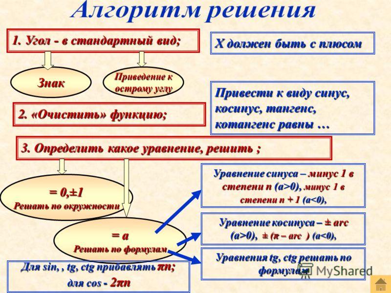 1. Угол - в стандартный вид; Х должен быть с плюсом Знак Приведение к острому углу 2. «Очистить» функцию; Привести к виду синус, косинус, тангенс, котангенс равны … 3. Определить какое уравнение, решить ; = 0,±1 Решать по окружности = а Решать по фор