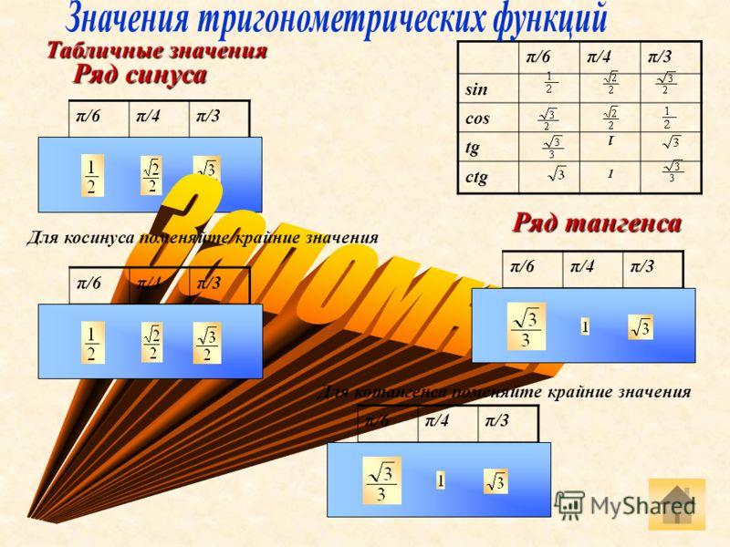 Табличные значения π/6π/4π/3 sin cos tgtg сtgсtg 1 1 Ряд синуса π/6π/4π/3 Для косинуса поменяйте крайние значения π/6π/4π/3 Ряд тангенса π/6π/4π/3 Для котангенса поменяйте крайние значения π/6π/4π/3