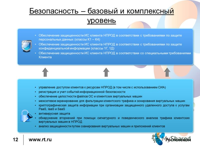 www.rt.ru 12 Безопасность – базовый и комплексный уровень