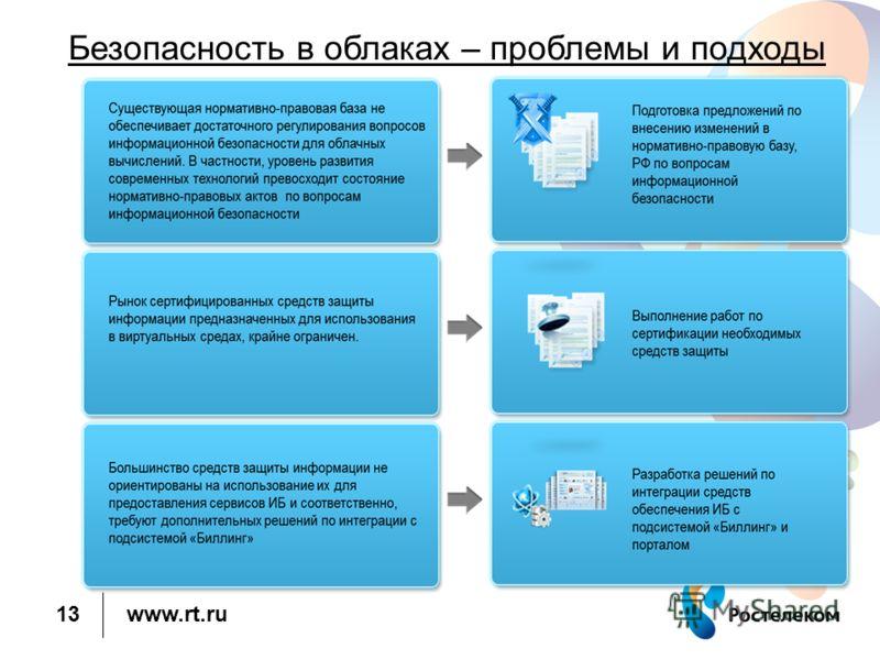 www.rt.ru 13 Безопасность в облаках – проблемы и подходы