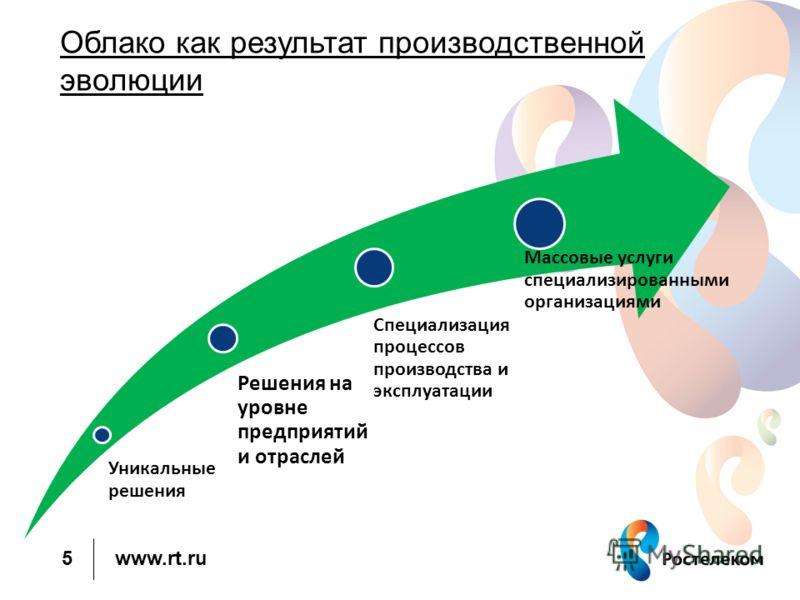 www.rt.ru 5 Облако как результат производственной эволюции Уникальные решения Решения на уровне предприятий и отраслей Специализация процессов производства и эксплуатации Массовые услуги специализированными организациями