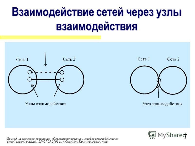 Доклад на семинаре-совещании «Совершенствование методов взаимодействия сетей электросвязи», 23 27.09.2001 г., п.Ольгинка Краснодарского края Взаимодействие сетей через узлы взаимодействия 7