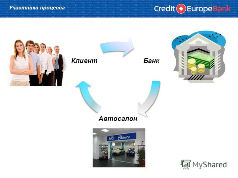 Участники процесса Банк Автосалон Клиент