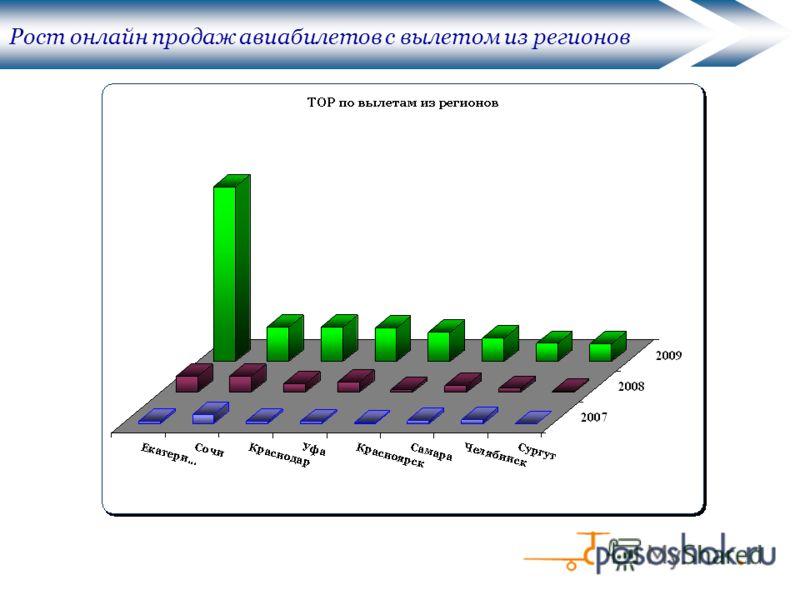 Рост онлайн продаж авиабилетов с вылетом из регионов