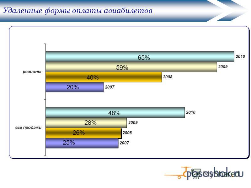 Удаленные формы оплаты авиабилетов 25% 20% 26% 40% 28% 59% 48% 65%