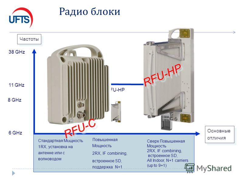 Радио блоки RFU-HP RFU-C Повышенная Мощность 2RX, IF combining, встроенное SD, поддержка N+1 Сверх Повышенная Мощность 2RX, IF combining, встроенное SD, All Indoor, N+1 carriers (up to 9+1) 6 GHz Частоты Основные отличия Стандартная Мощность 1RX, уст