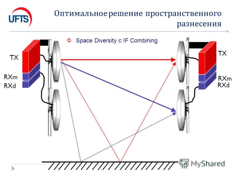 Оптимальное решение пространственного разнесения TX RXm RXd TX RXm RXd Space Diversity с IF Combining