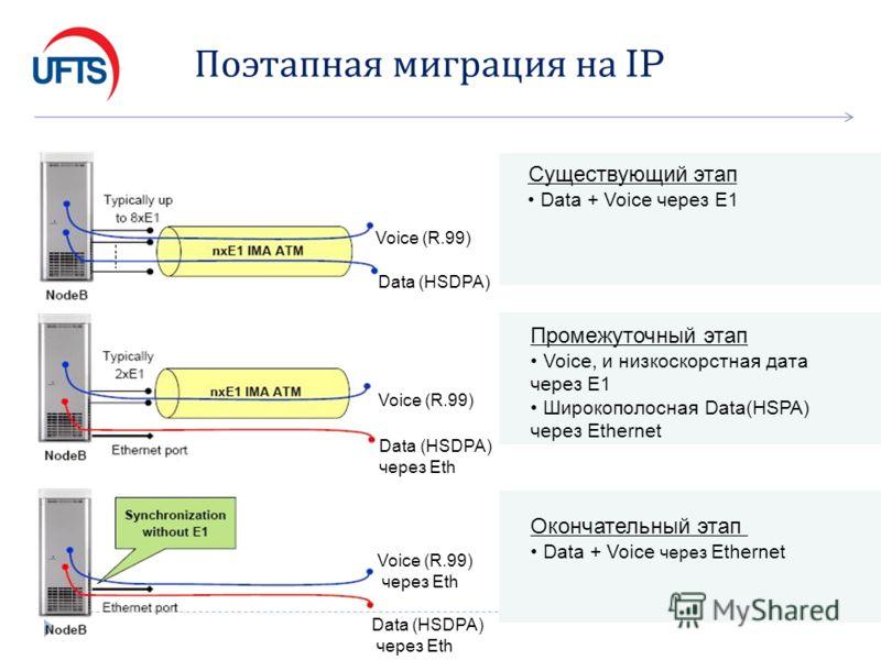 Поэтапная миграция на IP Data (HSDPA) Voice (R.99) Cуществующий этап Data + Voice через E1 Voice (R.99) Data (HSDPA) через Eth Промежуточный этап Voice, и низкоскорстная дата через E1 Широкополосная Data(HSPA) через Ethernet Voice (R.99) через Eth Da