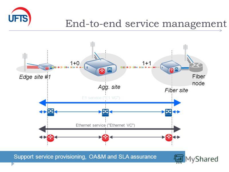End-to-end service management 1+01+1 Support service provisioning, OA&M and SLA assurance Edge site #1 Agg. site Fiber node E1 service (E1 VC) Ethernet service (Ethernet VC) Fiber site