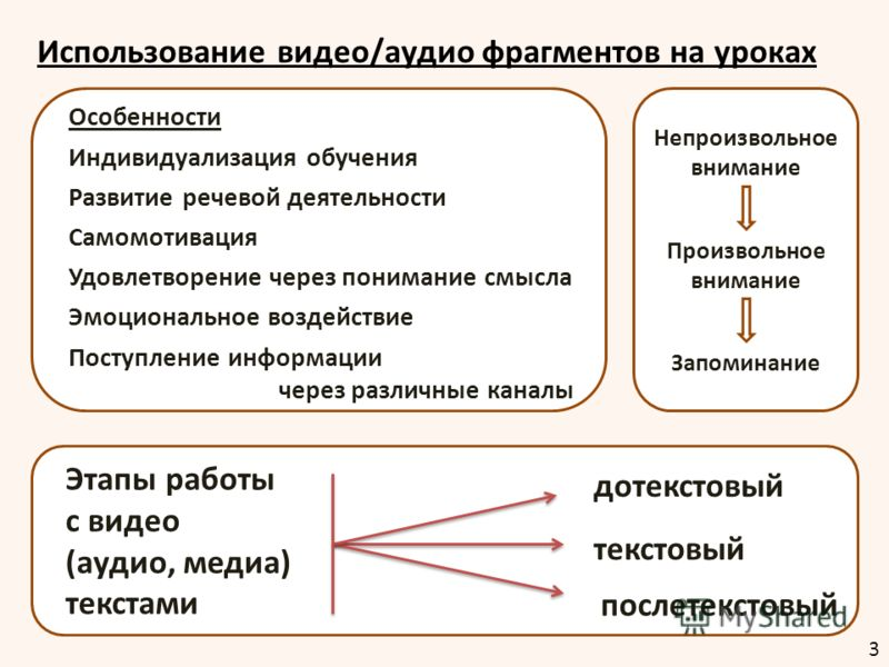 Особенности Индивидуализация обучения Развитие речевой деятельности Самомотивация Удовлетворение через понимание смысла Эмоциональное воздействие Поступление информации через различные каналы Непроизвольное внимание Произвольное внимание Запоминание