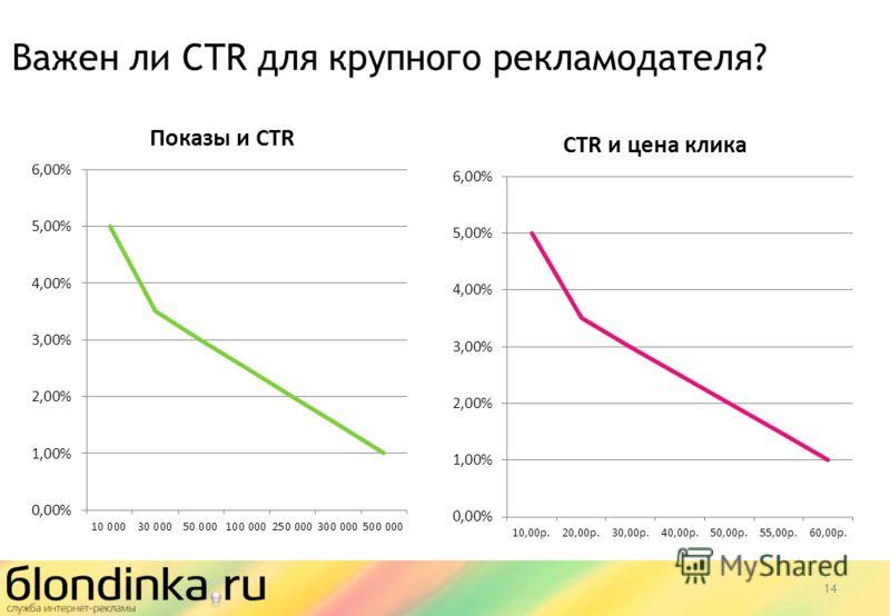 14 Важен ли CTR для крупного рекламодателя?