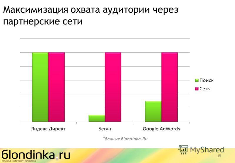 15 Максимизация охвата аудитории через партнерские сети * данные Blondinka.Ru