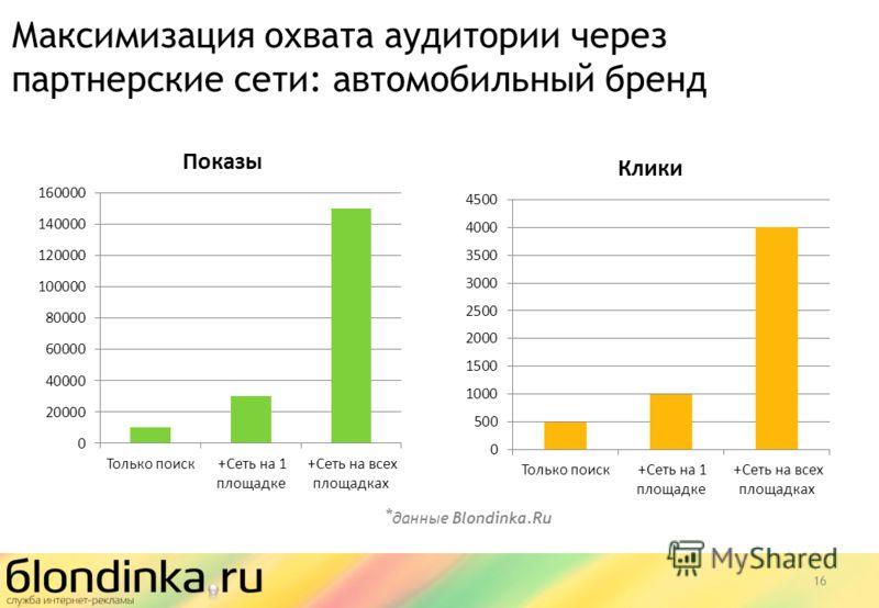 16 Максимизация охвата аудитории через партнерские сети: автомобильный бренд * данные Blondinka.Ru