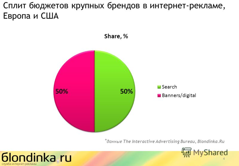Сплит бюджетов крупных брендов в интернет-рекламе, Европа и США 4 * данные The Interactive Advertising Bureau, Blondinka.Ru